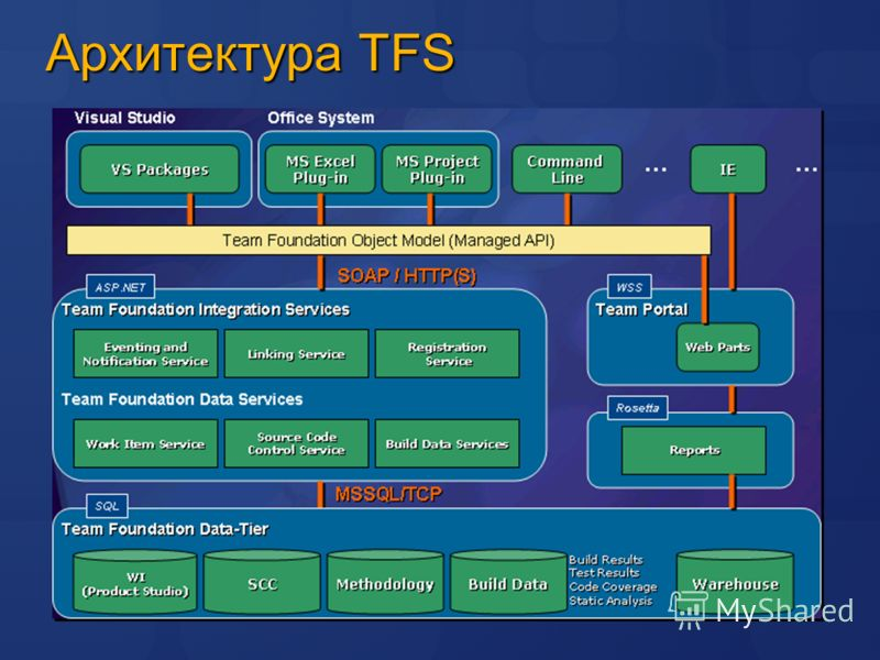 Архитектура TFS