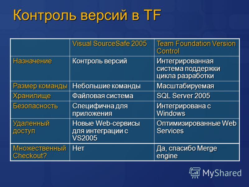 Контроль версий в TF Visual SourceSafe 2005 Team Foundation Version Control Назначение Контроль версий Интегрированная система поддержки цикла разработки Размер команды Небольшие команды Масштабируемая Хранилище Файловая система SQL Server 2005 Безоп