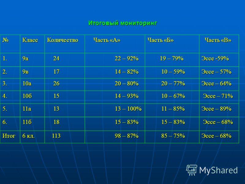 КлассКоличество Часть «А» Часть «А» Часть «Б» Часть «В» Часть «В» 1.9а 24 24 22 – 92% 22 – 92% 19 – 79% 19 – 79% Эссе -59% 2.9в 17 17 14 – 82% 14 – 82% 10 – 59% 10 – 59% Эссе – 57% 3.10а 26 26 20 – 80% 20 – 80% 20 – 77% 20 – 77% Эссе – 64% 4.10б 15 1