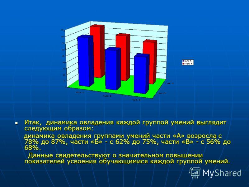 Итак, динамика овладения каждой группой умений выглядит следующим образом: Итак, динамика овладения каждой группой умений выглядит следующим образом: динамика овладения группами умений части «А» возросла с 78% до 87%, части «Б» - с 62% до 75%, части