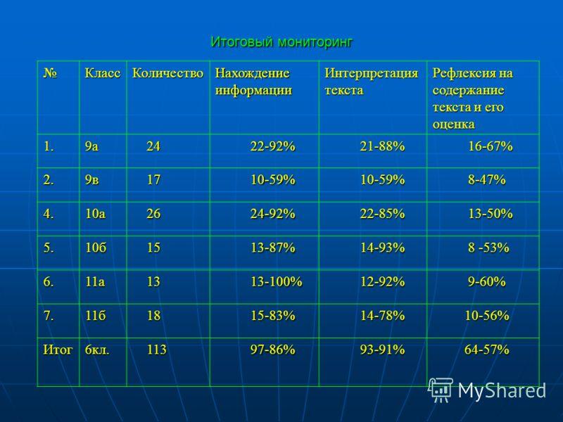 Итоговый мониторинг КлассКоличествоНахождениеинформацииИнтерпретациятекста Рефлексия на содержание текста и его оценка 1.9а 24 24 22-92% 22-92% 21-88% 21-88% 16-67% 16-67% 2.9в 17 17 10-59% 10-59% 8-47% 8-47% 4.10а 26 26 24-92% 24-92% 22-85% 22-85% 1
