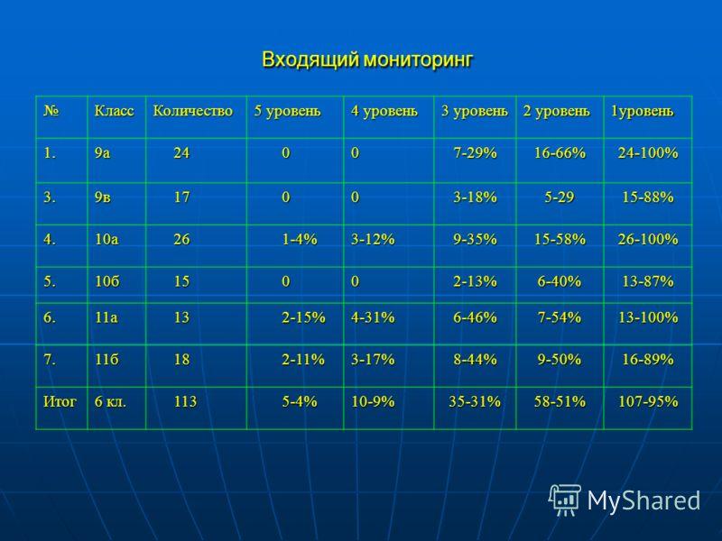 Входящий мониторинг Входящий мониторинг КлассКоличество 5 уровень 4 уровень 3 уровень 2 уровень 1уровень 1.9а 24 24 007-29%16-66%24-100% 3.9в 17 17 003-18%5-2915-88% 4.10а 26 26 1-4% 1-4%3-12%9-35%15-58%26-100% 5.10б 15 15 002-13%6-40%13-87% 6.11а 13