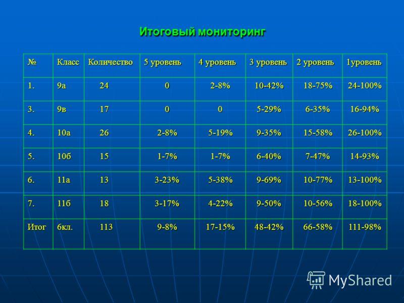 Итоговый мониторинг КлассКоличество 5 уровень 4 уровень 3 уровень 2 уровень 1уровень 1.9а 24 2402-8%10-42%18-75%24-100% 3.9в 17 17005-29%6-35%16-94% 4.10а 26 262-8%5-19%9-35%15-58%26-100% 5.10б 15 151-7%1-7%6-40%7-47%14-93% 6.11а 13 133-23%5-38%9-69%