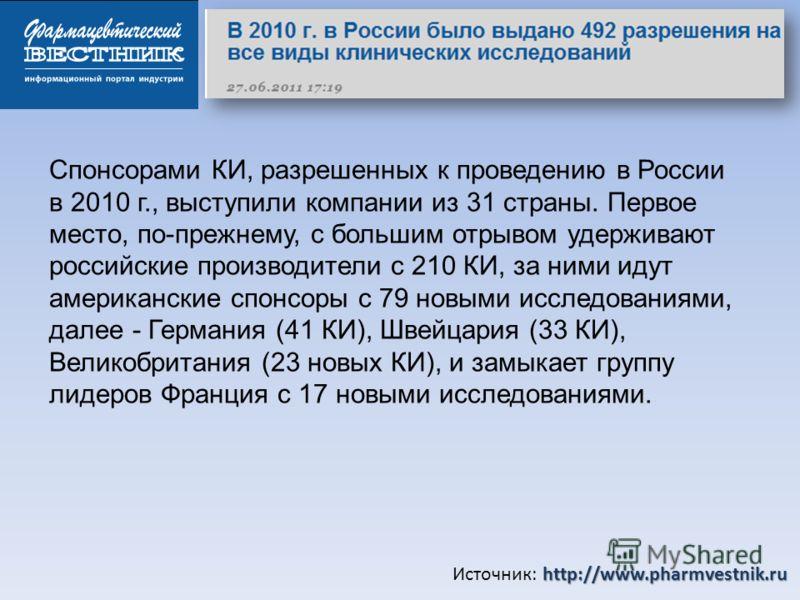 http://www.pharmvestnik.ru Источник: http://www.pharmvestnik.ru Спонсорами КИ, разрешенных к проведению в России в 2010 г., выступили компании из 31 страны. Первое место, по-прежнему, с большим отрывом удерживают российские производители с 210 КИ, за