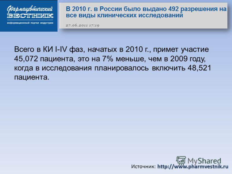 http://www.pharmvestnik.ru Источник: http://www.pharmvestnik.ru Всего в КИ I-IV фаз, начатых в 2010 г., примет участие 45,072 пациента, это на 7% меньше, чем в 2009 году, когда в исследования планировалось включить 48,521 пациента.