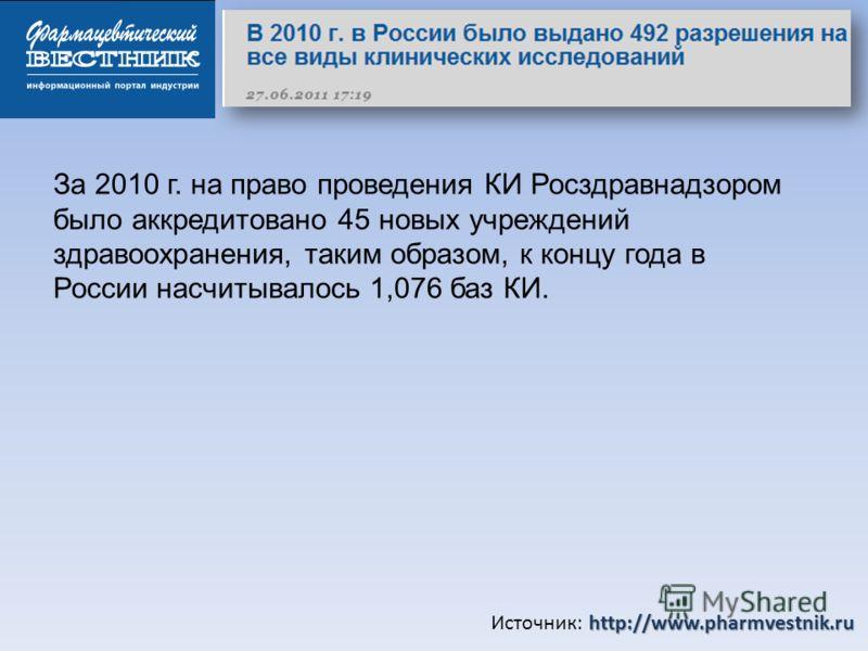 http://www.pharmvestnik.ru Источник: http://www.pharmvestnik.ru За 2010 г. на право проведения КИ Росздравнадзором было аккредитовано 45 новых учреждений здравоохранения, таким образом, к концу года в России насчитывалось 1,076 баз КИ.