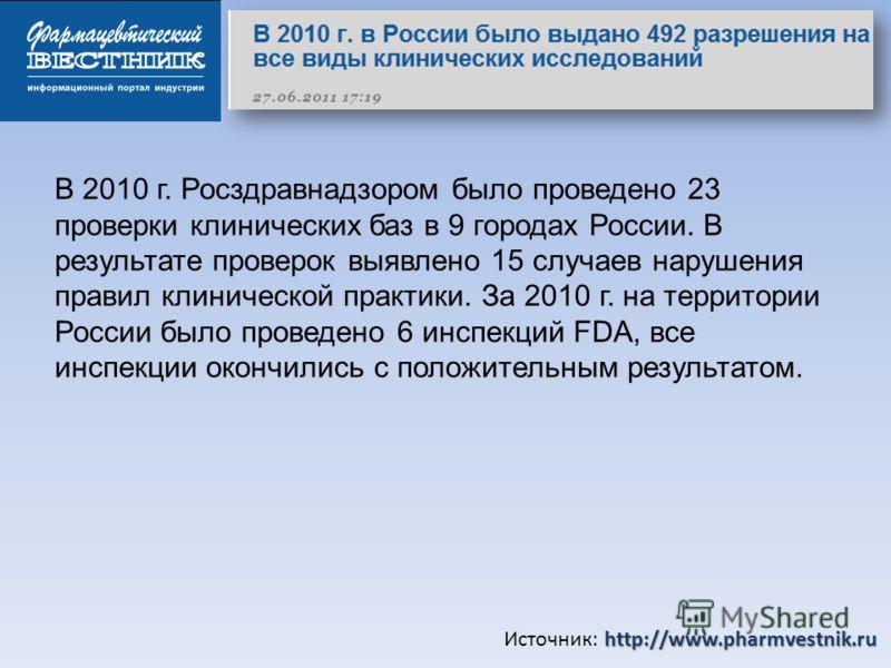 http://www.pharmvestnik.ru Источник: http://www.pharmvestnik.ru В 2010 г. Росздравнадзором было проведено 23 проверки клинических баз в 9 городах России. В результате проверок выявлено 15 случаев нарушения правил клинической практики. За 2010 г. на т