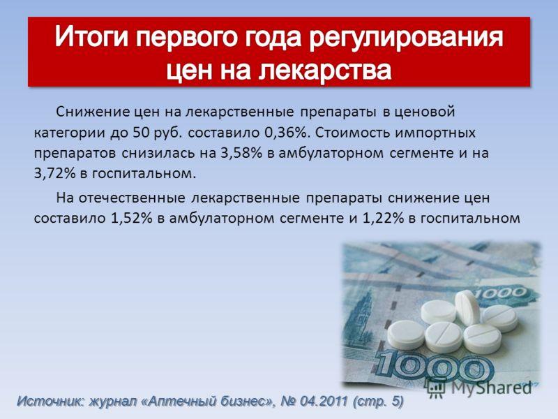 Снижение цен на лекарственные препараты в ценовой категории до 50 руб. составило 0,36%. Стоимость импортных препаратов снизилась на 3,58% в амбулаторном сегменте и на 3,72% в госпитальном. На отечественные лекарственные препараты снижение цен состави