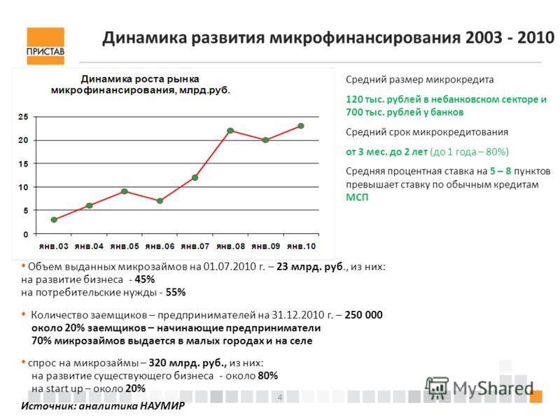 4 Динамика развития микрофинансирования 2003 - 2010 Объем выданных микрозаймов на 01.07.2010 г. – 23 млрд. руб., из них: на развитие бизнеса - 45% на потребительские нужды - 55% Количество заемщиков – предпринимателей на 31.12.2010 г. – 250 000 около