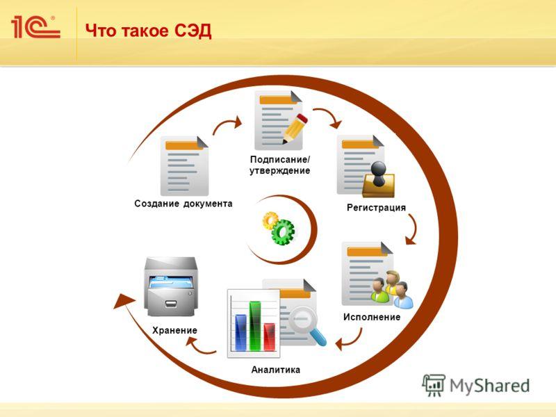 Что такое СЭД Создание документа Подписание/ утверждение Регистрация Исполнение Аналитика Хранение