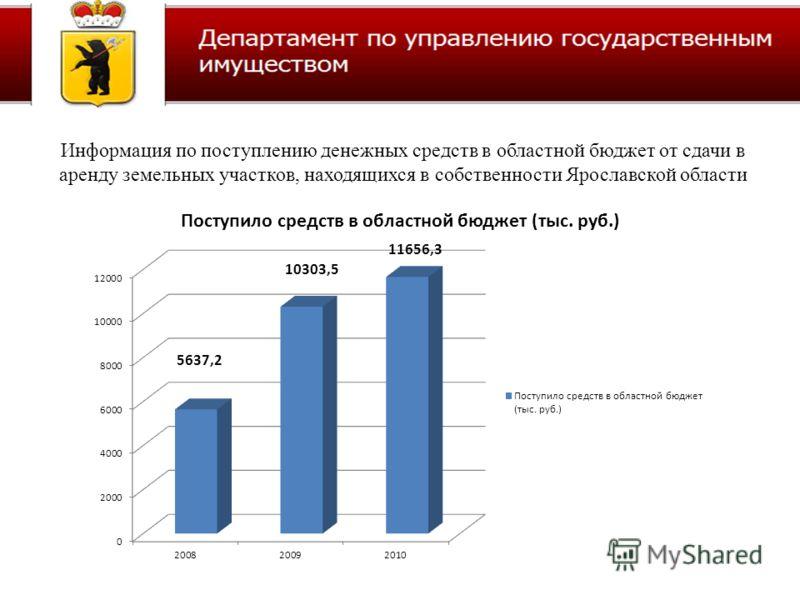 Информация по поступлению денежных средств в областной бюджет от сдачи в аренду земельных участков, находящихся в собственности Ярославской области