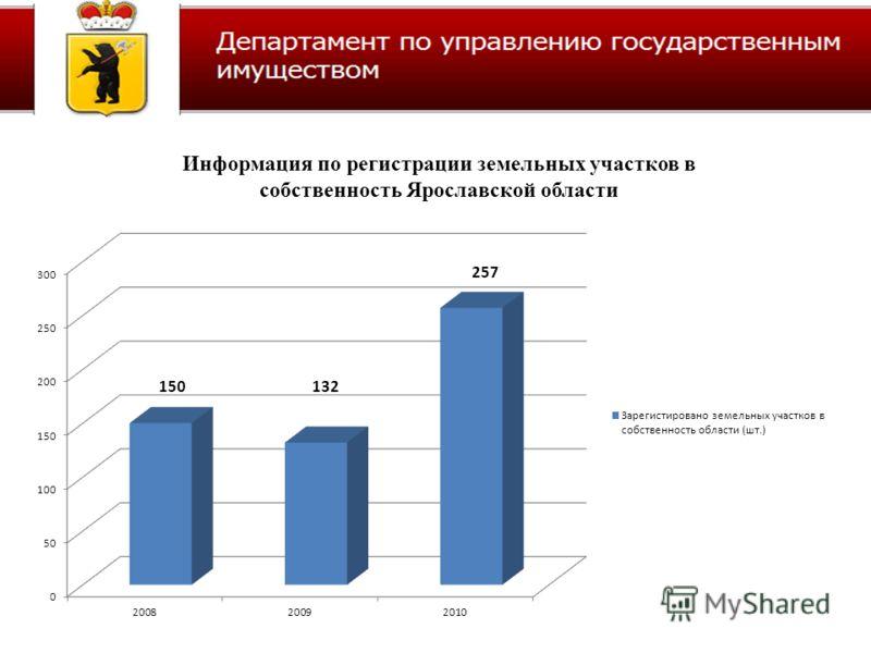 Информация по регистрации земельных участков в собственность Ярославской области