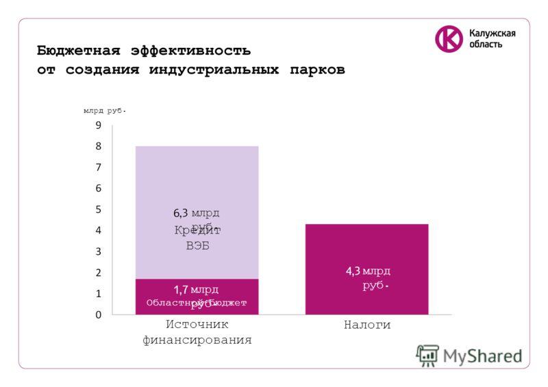 Бюджетная эффективность от создания индустриальных парков Кредит ВЭБ Источник финансирования Налоги Областной бюджет млрд руб.