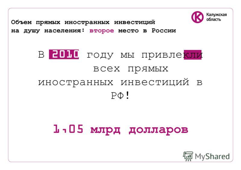 Объем прямых иностранных инвестиций на душу населения: второе место в России В 2010 году мы привлекли 9% всех прямых иностранных инвестиций в РФ! 1,05 млрд долларов