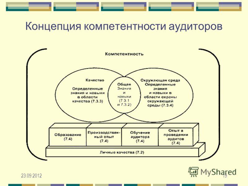 23.09.201219 Концепция компетентности аудиторов