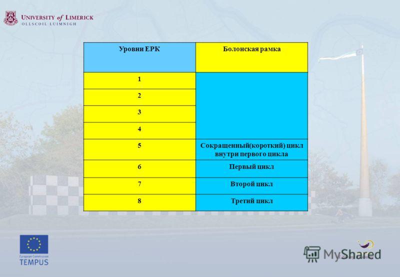Уровни ЕРКБолонская рамка 1 2 3 4 5Сокращенный(короткий) цикл внутри первого цикла 6Первый цикл 7Второй цикл 8Третий цикл