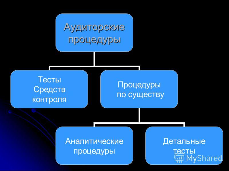 Аудиторскиепроцедуры Тесты Средств контроля Процедуры по существу Аналитические процедуры Детальные тесты