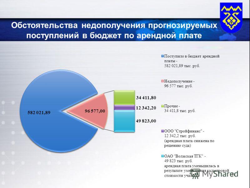 Обстоятельства недополучения прогнозируемых поступлений в бюджет по арендной плате 14