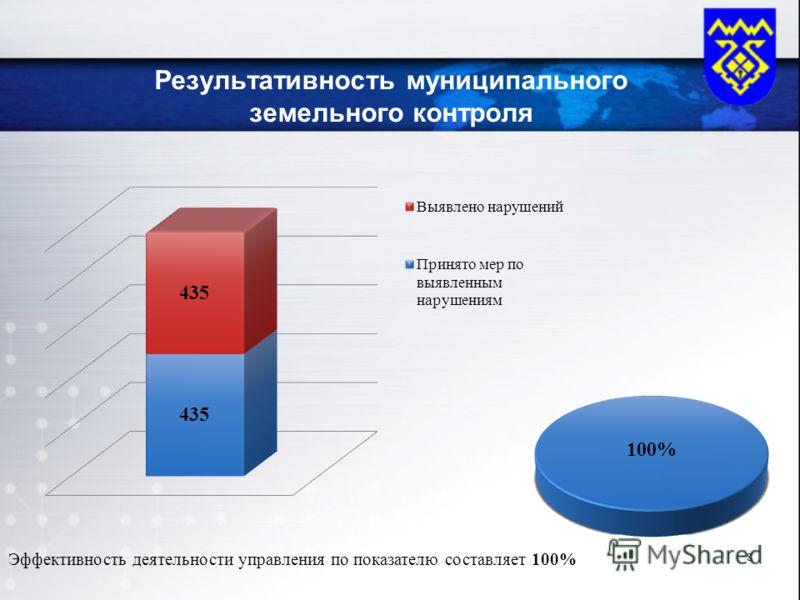 Результативность муниципального земельного контроля Эффективность деятельности управления по показателю составляет 100% 8