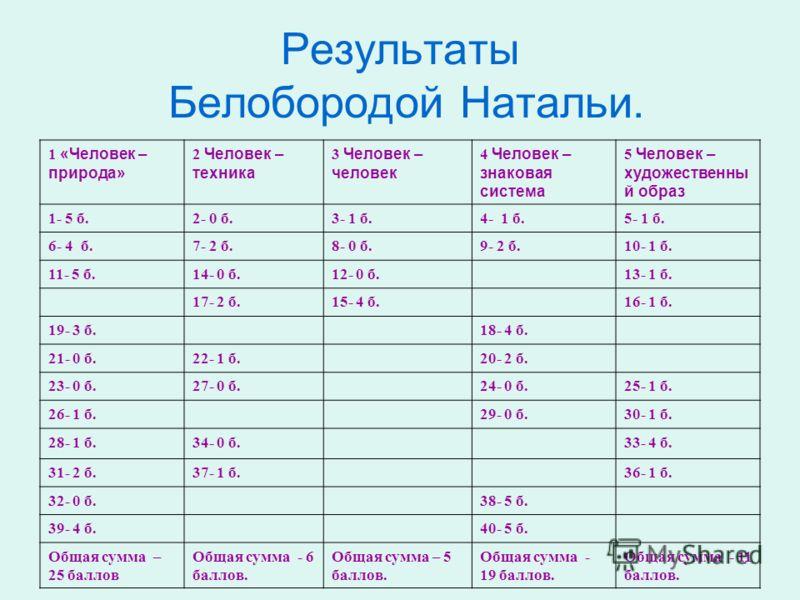 Результаты Белобородой Натальи. 1 «Человек – природа» 2 Человек – техника 3 Человек – человек 4 Человек – знаковая система 5 Человек – художественны й образ 1- 5 б.2- 0 б.3- 1 б.4- 1 б.5- 1 б. 6- 4 б.7- 2 б.8- 0 б.9- 2 б.10- 1 б. 11- 5 б.14- 0 б.12-