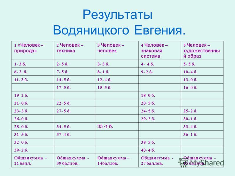 Результаты Водяницкого Евгения. 1 «Человек – природа» 2 Человек – техника 3 Человек – человек 4 Человек – знаковая система 5 Человек – художественны й образ 1- 3 б.2- 5 б.3- 3 б.4- 4 б.5- 5 б. 6- 3 б.7- 5 б.8- 1 б.9- 2 б.10- 4 б. 11- 3 б.14- 5 б.12-
