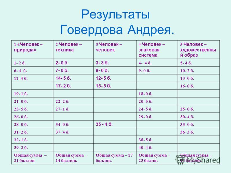 Результаты Говердова Андрея. 1 «Человек – природа» 2 Человек – техника 3 Человек – человек 4 Человек – знаковая система 5 Человек – художественны й образ 1- 2 б. 2- 0 б.3- 3 б. 4- 4 б.5- 4 б. 6- 4 б. 7- 0 б.8- 0 б. 9- 0 б.10- 2 б. 11- 4 б. 14- 5 б.12