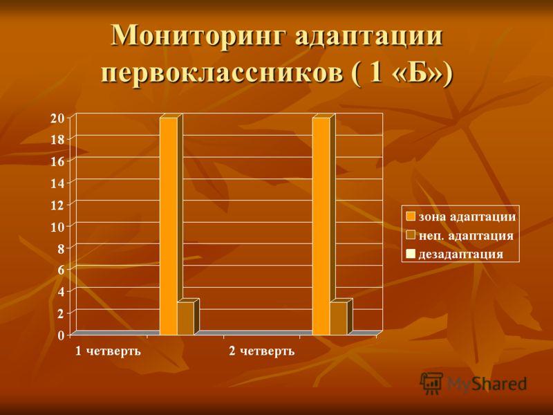 Мониторинг адаптации первоклассников ( 1 «Б»)