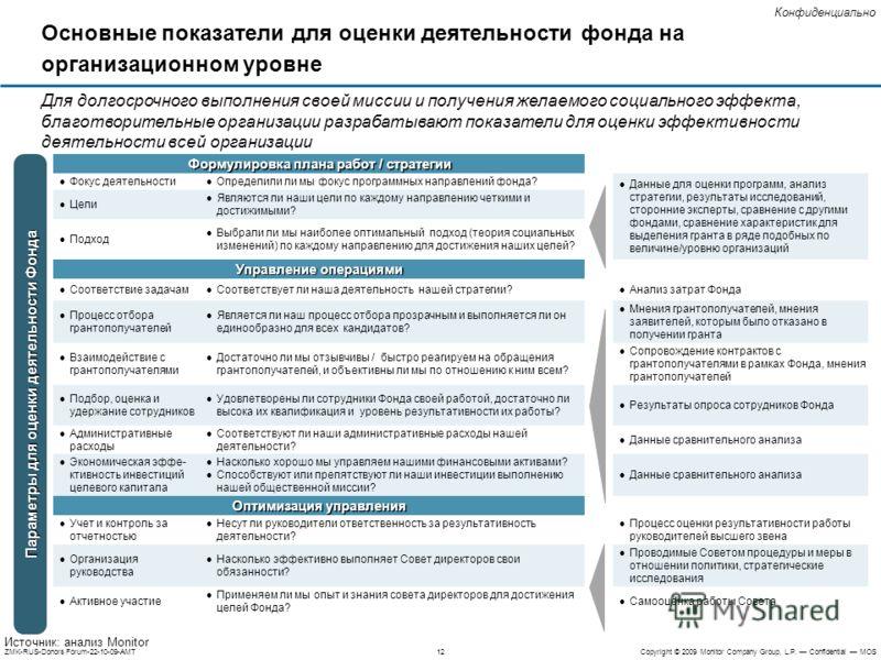 12ZMK-RUS-Donors Forum-22-10-09-AMTCopyright © 2009 Monitor Company Group, L.P. Confidential MOS Конфиденциально Для долгосрочного выполнения своей миссии и получения желаемого социального эффекта, благотворительные организации разрабатывают показате
