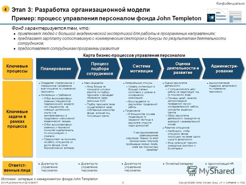 6ZMK-RUS-Donors Forum-22-10-09-AMTCopyright © 2009 Monitor Company Group, L.P. Confidential MOS Конфиденциально Этап 3: Разработка организационной модели Пример: процесс управления персоналом фонда John Templeton ПланированиеПланирование Процесс подб