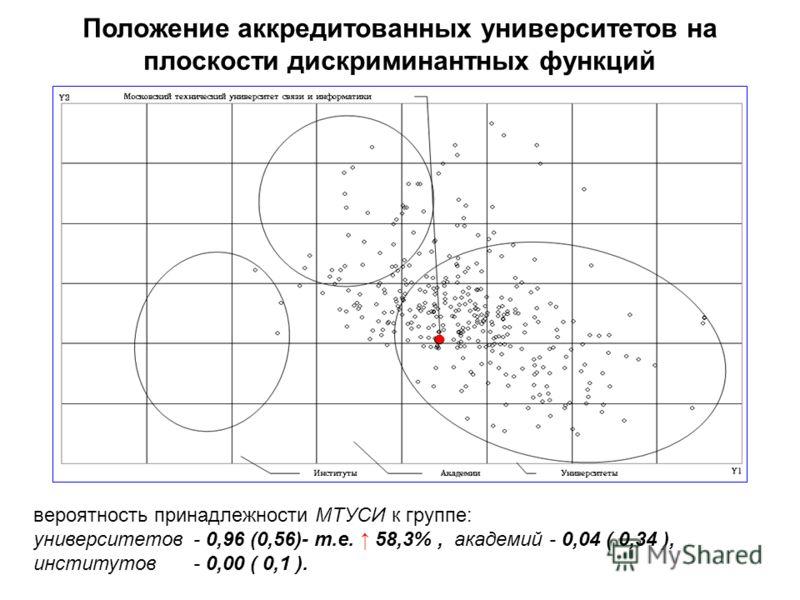 Положение аккредитованных университетов на плоскости дискриминантных функций вероятность принадлежности МТУСИ к группе: университетов 0,96 (0,56)- т.е. 58,3%, академий 0,04 ( 0,34 ), институтов 0,00 ( 0,1 ).