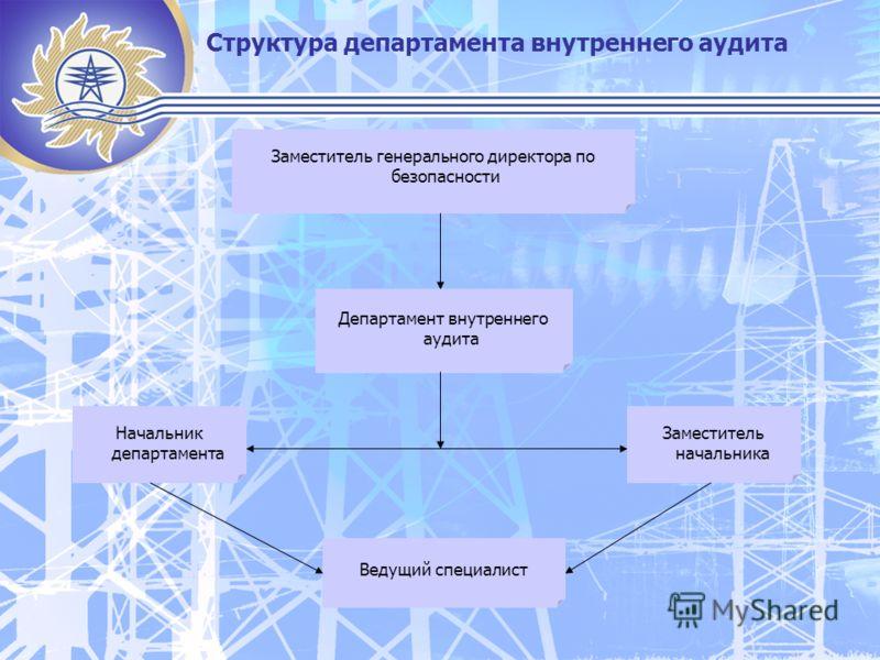 Структура департамента внутреннего аудита Заместитель генерального директора по безопасности Департамент внутреннего аудита Начальник департамента Заместитель начальника Ведущий специалист
