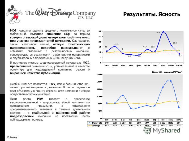 © Disney Результаты. Ясность MQI позволяет оценить среднее относительное качество публикаций. Высокое значение MQI за период говорит о высокой доле материалов, опубликованных при участии представителей компании. Как правило, такие материалы имеют чет