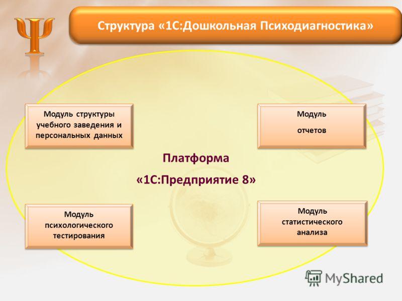 Модуль психологического тестирования Модуль статистического анализа Модуль отчетов Модуль отчетов Модуль структуры учебного заведения и персональных данных Платформа «1С:Предприятие 8» Структура «1С:Дошкольная Психодиагностика»