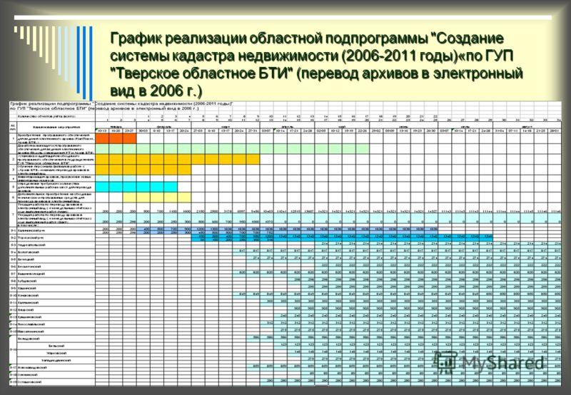 График реализации областной подпрограммы Создание системы кадастра недвижимости (2006-2011 годы)«по ГУП Тверское областное БТИ (перевод архивов в электронный вид в 2006 г.)