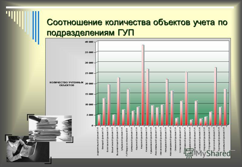 Соотношение количества объектов учета по подразделениям ГУП