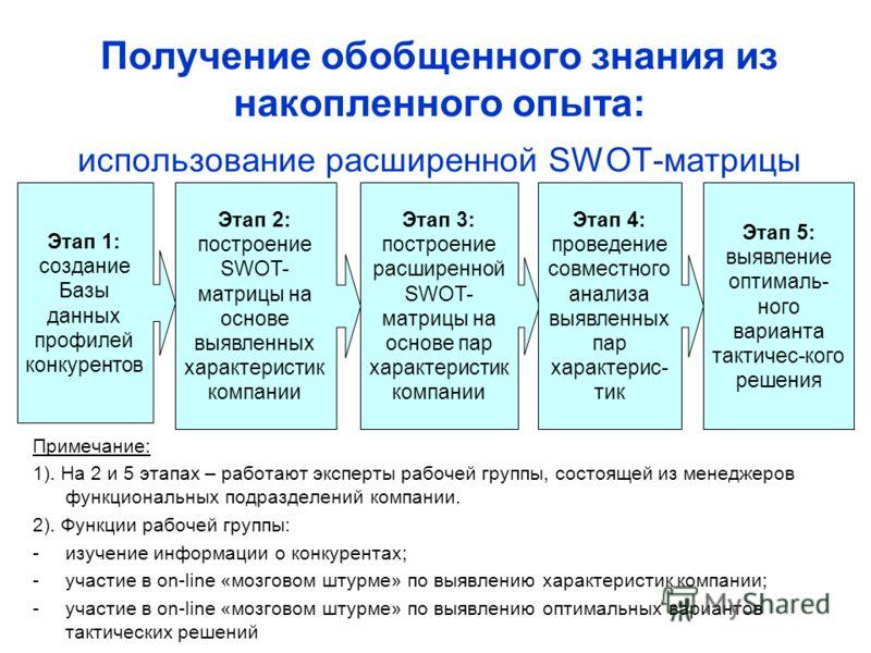 Получение обобщенного знания из накопленного опыта: использование расширенной SWOT-матрицы Примечание: 1). На 2 и 5 этапах – работают эксперты рабочей группы, состоящей из менеджеров функциональных подразделений компании. 2). Функции рабочей группы: