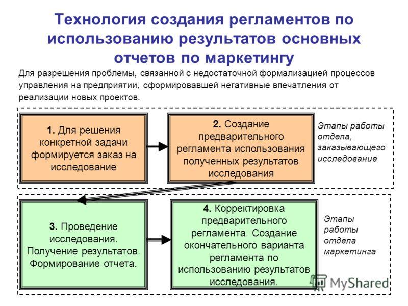 Технология создания регламентов по использованию результатов основных отчетов по маркетингу Для разрешения проблемы, связанной с недостаточной формализацией процессов управления на предприятии, сформировавшей негативные впечатления от реализации новы