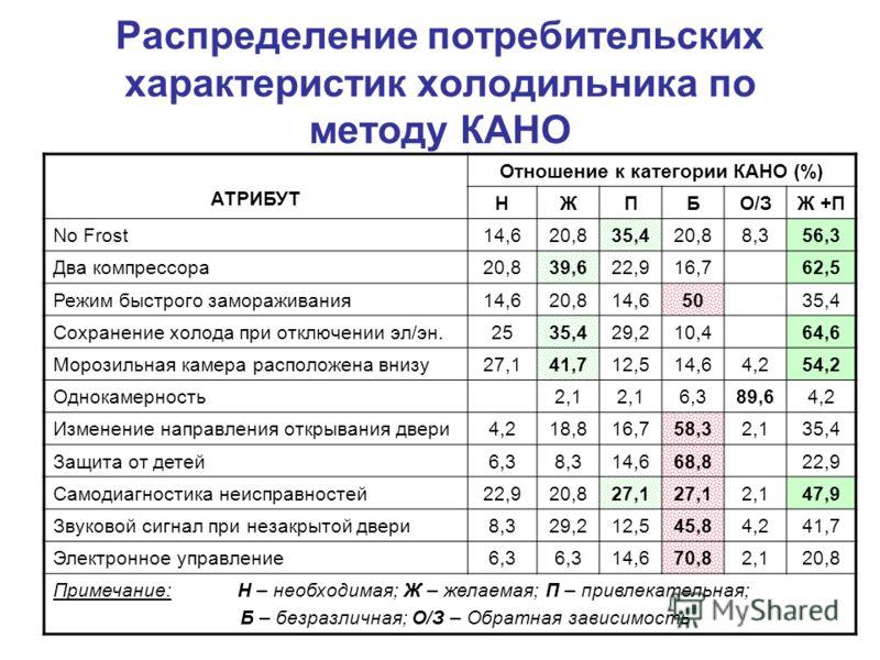 Распределение потребительских характеристик холодильника по методу КАНО АТРИБУТ Отношение к категории КАНО (%) НЖПБО/ЗЖ +П No Frost14,620,835,420,88,356,3 Два компрессора20,839,622,916,762,5 Режим быстрого замораживания14,620,814,65035,4 Сохранение х