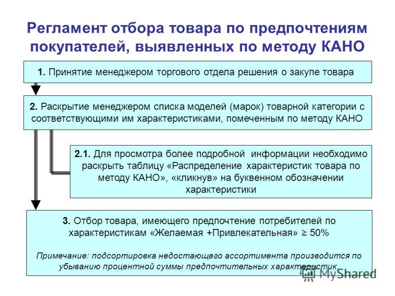 Регламент отбора товара по предпочтениям покупателей, выявленных по методу КАНО 1. Принятие менеджером торгового отдела решения о закупе товара 2. Раскрытие менеджером списка моделей (марок) товарной категории с соответствующими им характеристиками,