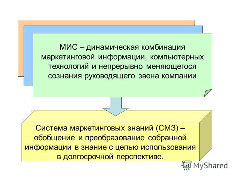 Система маркетинговых знаний (СМЗ) – обобщение и преобразование собранной информации в знание с целью использования в долгосрочной перспективе. МИС – динамическая комбинация маркетинговой информации, компьютерных технологий и непрерывно меняющегося с