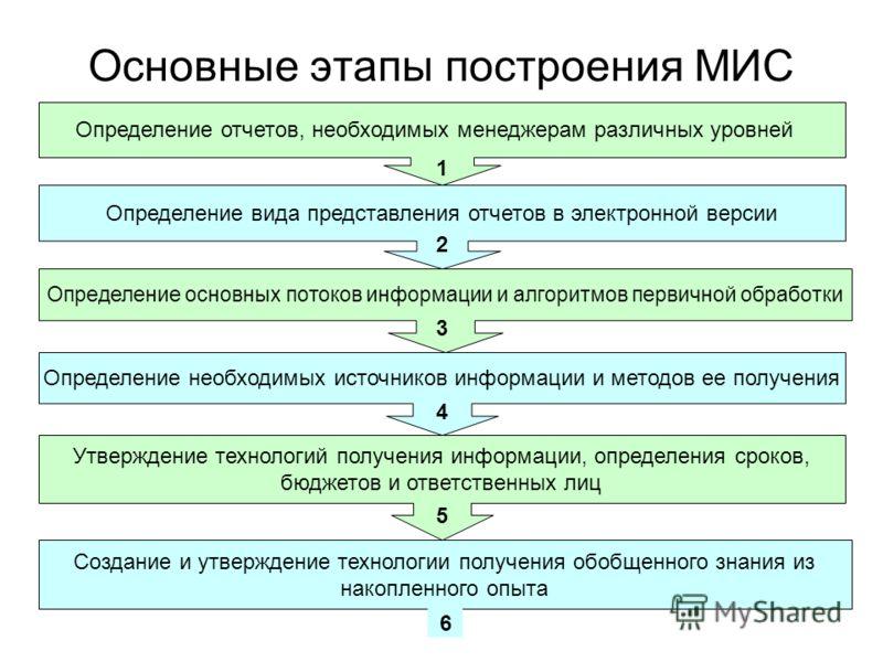 Основные этапы построения МИС Определение отчетов, необходимых менеджерам различных уровней Определение вида представления отчетов в электронной версии Определение основных потоков информации и алгоритмов первичной обработки Определение необходимых и
