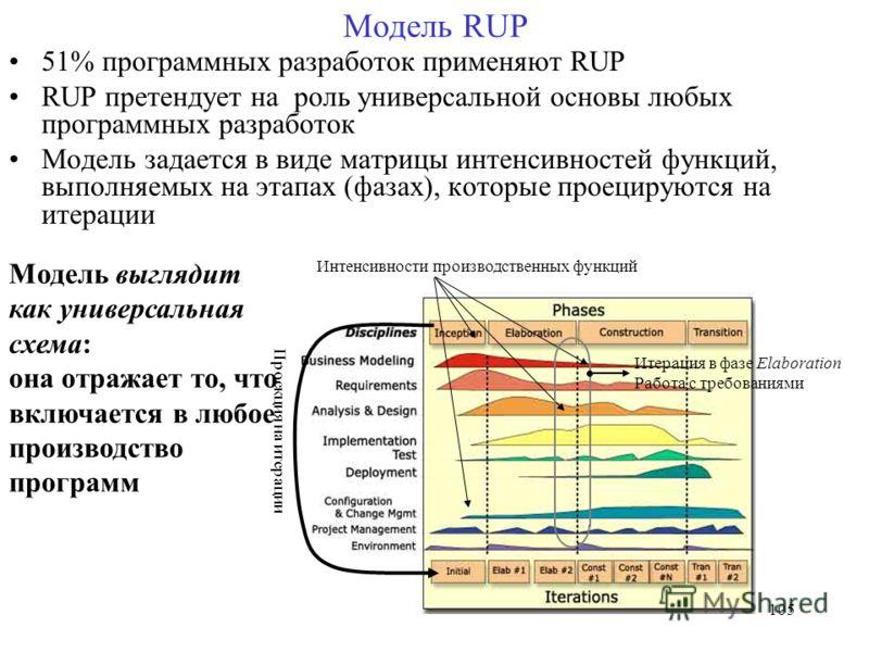 105 Модель выглядит как универсальная схема: она отражает то, что включается в любое производство программ Модель RUP 51% программных разработок применяют RUP RUP претендует на роль универсальной основы любых программных разработок Модель задается в