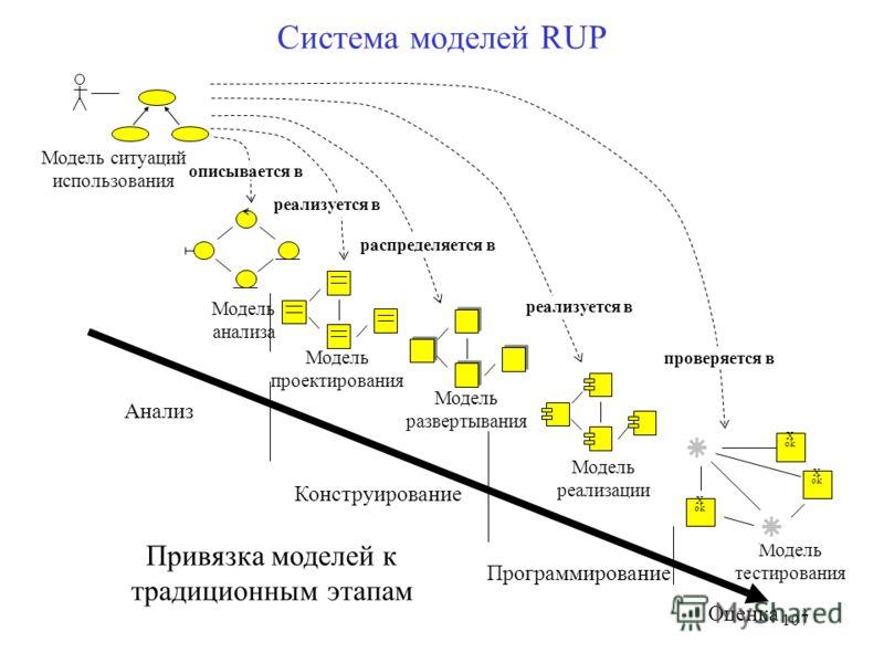 107 Система моделей RUP Модель анализа Модель тестирования Модель развертывания Модель проектирования Х ok Модель ситуаций использования описывается в реализуется в распределяется в проверяется в реализуется в Модель реализации Анализ Конструирование
