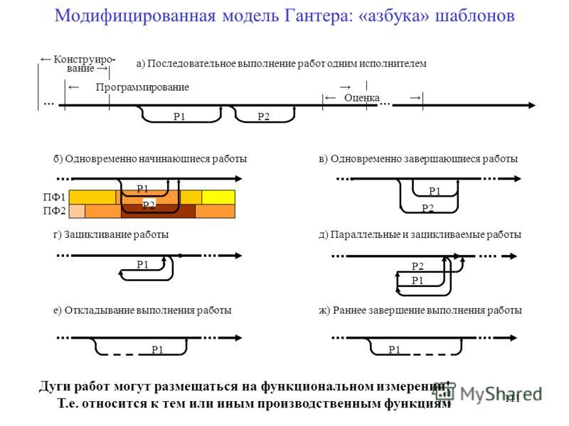 Модифицированная модель Гантера: «азбука» шаблонов … Р1Р2 вание Конструиро- … Программирование Оценка а) Последовательное выполнение работ одним исполнителем б) Одновременно начинающиеся работы Р1 Р2 Р1 Р2 в) Одновременно завершающиеся работы е) Откл