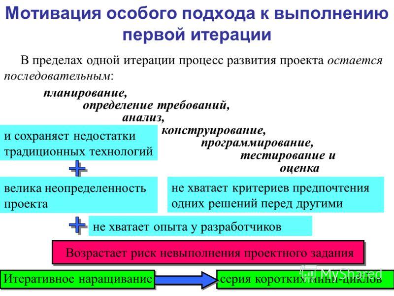 В пределах одной итерации процесс развития проекта остается последовательным: планирование, определение требований, анализ, конструирование, программирование, тестирование и оценка Мотивация особого подхода к выполнению первой итерации и сохраняет не