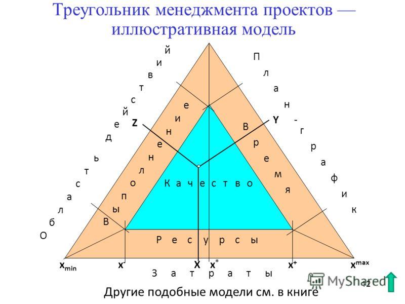 12 Треугольник менеджмента проектов иллюстративная модель В р е м я В ы е п о л н н и е Ресурсы О б ь л а с т д е й с т в и й П л а н - г р а ф и к Качество Затраты X Y Z x min x-x- x+x+ x max x*x* Другие подобные модели см. в книге