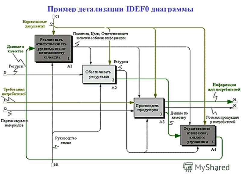 Пример детализации IDEF0 диаграммы 37