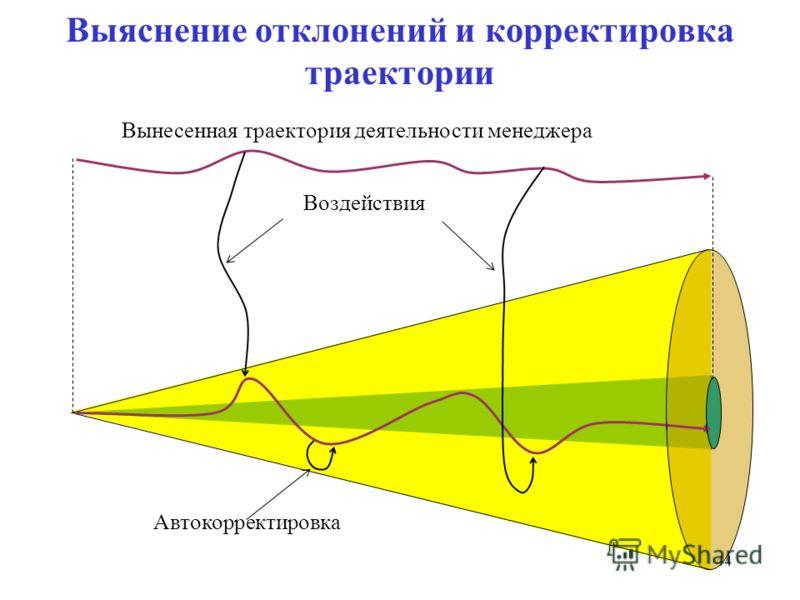 44 Выяснение отклонений и корректировка траектории Воздействия Вынесенная траектория деятельности менеджера Автокорректировка