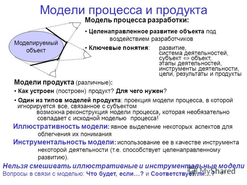 57 Модели процесса и продукта Моделируемый объект Модель процесса разработки: Целенаправленное развитие объекта под воздействием разработчиков Ключевые понятия:развитие, система деятельностей, субъект объект, этапы деятельностей, инструменты деятельн