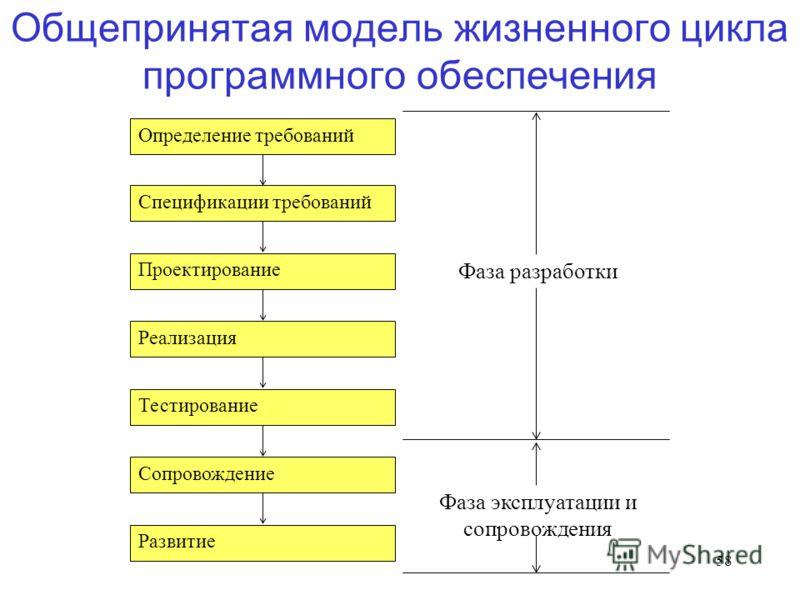58 Общепринятая модель жизненного цикла программного обеспечения Определение требований Спецификации требований Проектирование Реализация Тестирование Сопровождение Развитие Фаза разработки Фаза эксплуатации и сопровождения